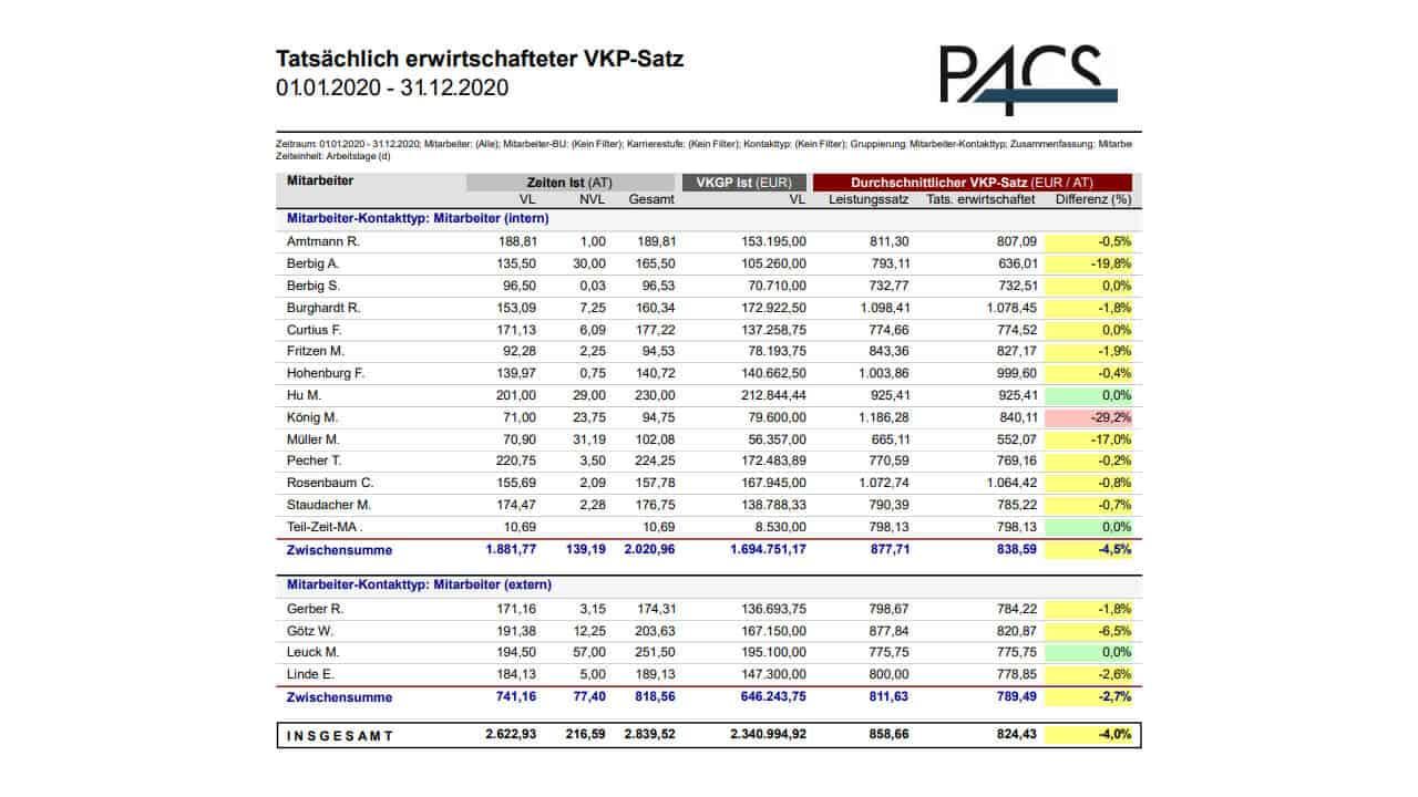 PACS Report: Durchschnittlicher Tagessatz je Mitarbeiter