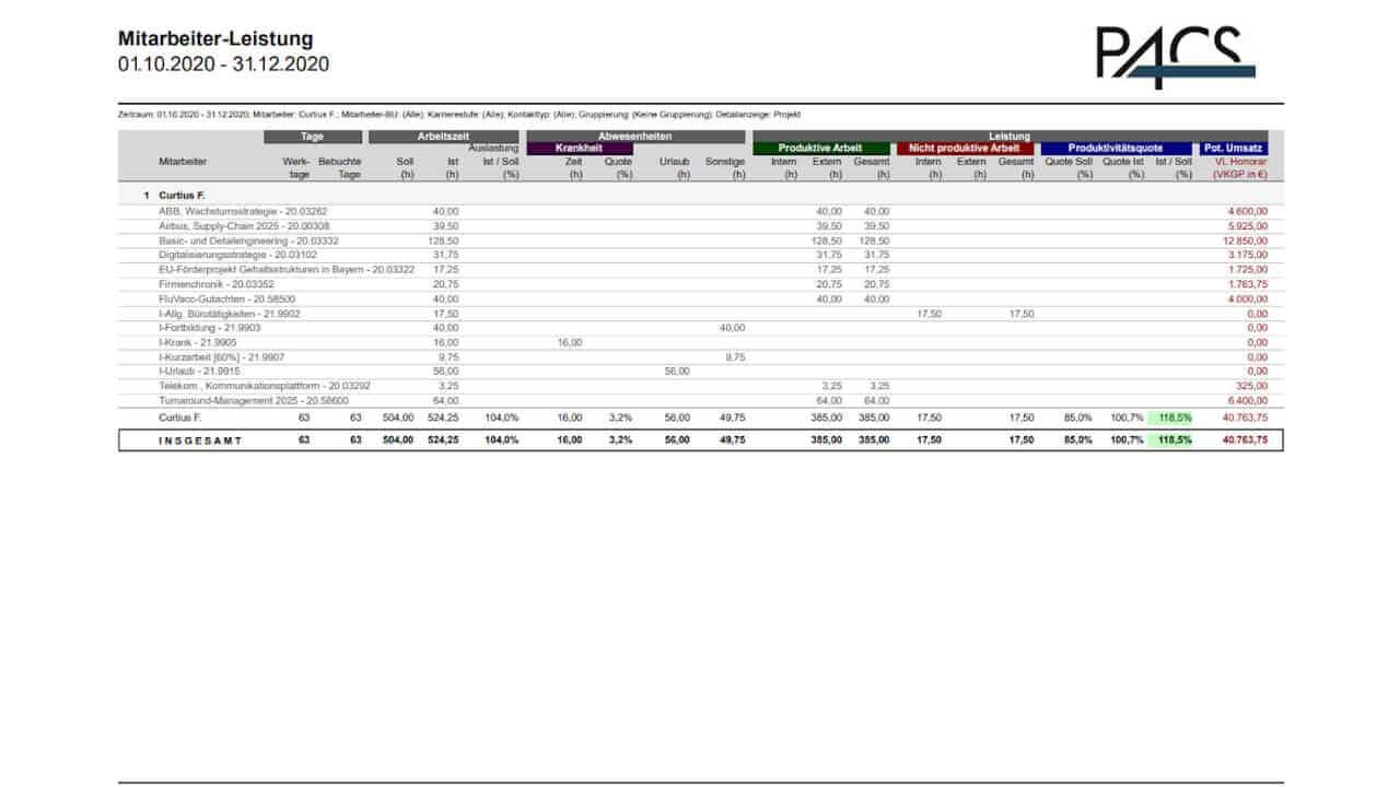 3. PACS Report: Mitarbeiter-Leistung