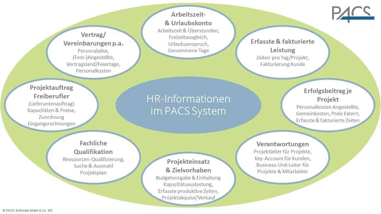 HR Informationen im PACS System